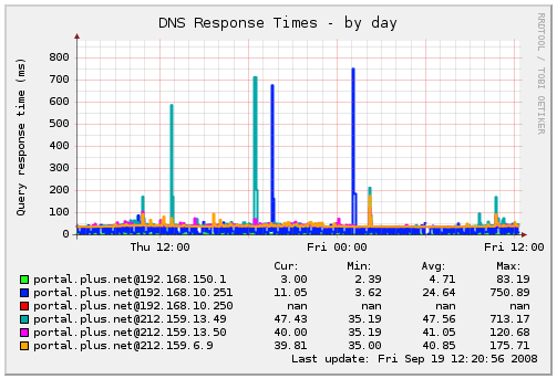 Example daily plot from Munin plugin dnsresponsetime