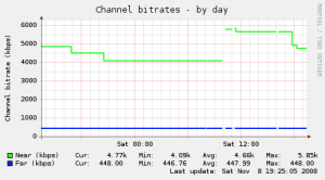 Munin graph of modem bitrates